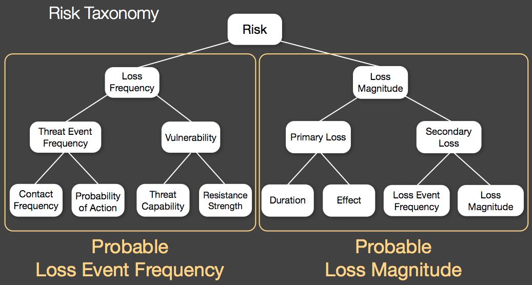 FAIR Taxonomy